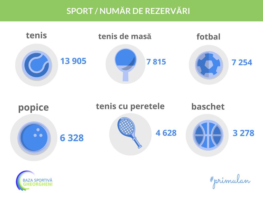 Rezervari online Baza sportiva gheorgheni