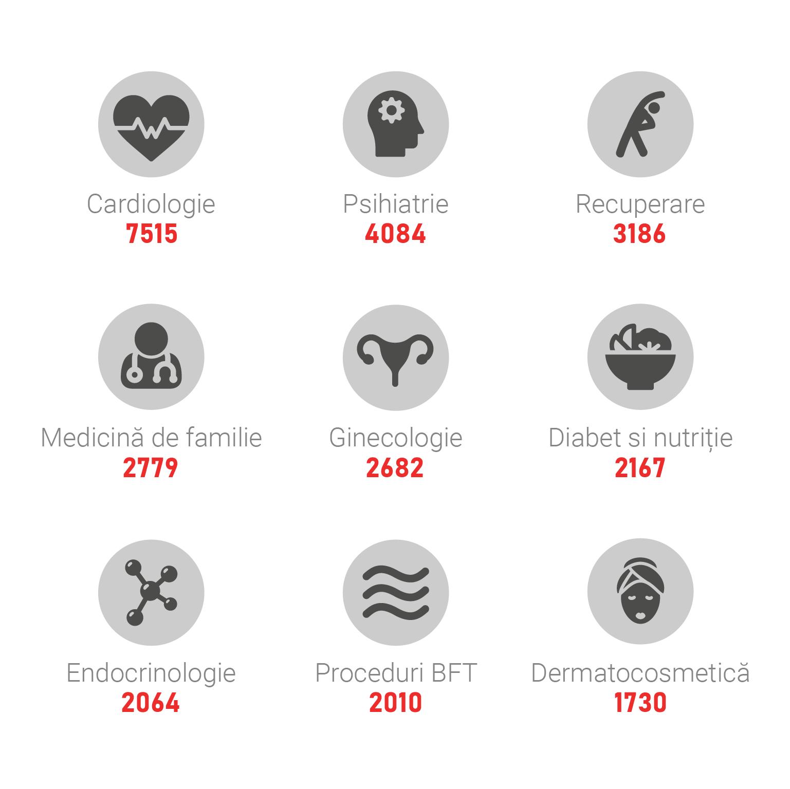 top programari calendis la servicii medicale